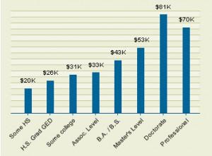 2003-edu-chart